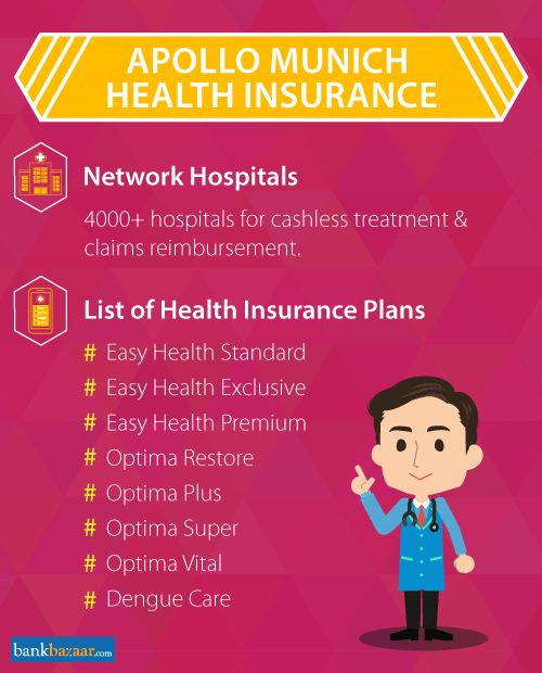 Apollo Munich Health Insurance Plans