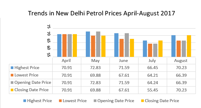 Trends in New Delhi Petrol Prices April-August'17