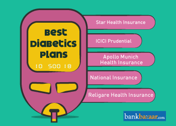 Best Health Insurance Plans For Diabetics In India