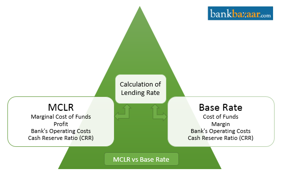 Difference Between MCLR And Base Rate
