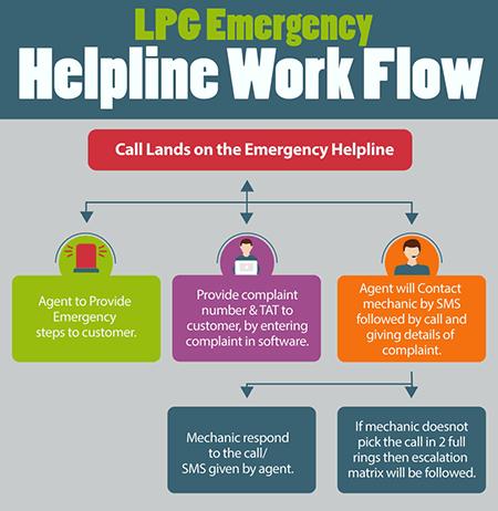 LPG Emergency Helpline Number | LPG Leakage Complaints No