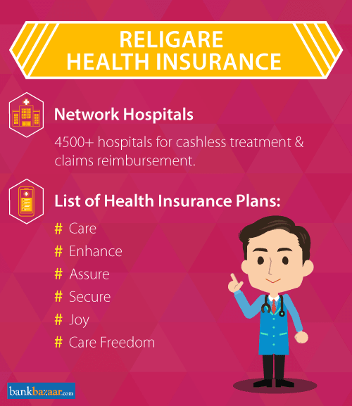 Religare Health Insurance - Compare Plans & Reviews Online