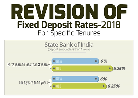 Revised Fd Interest Rates Of Sbi Bank Baroda And Axis In 2018