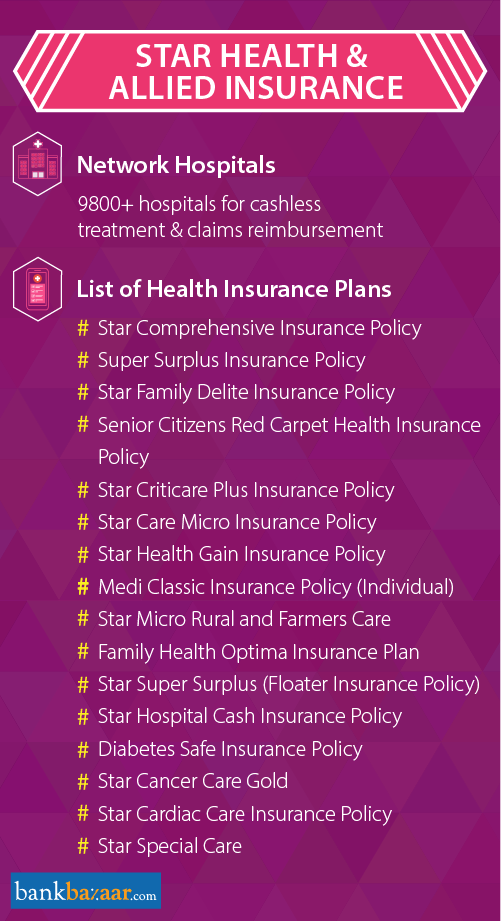 Star Health Insurance - Check Plans & Reviews Online, 01 ...