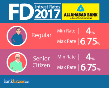 Minimum and Maximum Allahabad bank fd interest rates 2017 for Regular and Senior Citizen