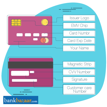Credit Card Application