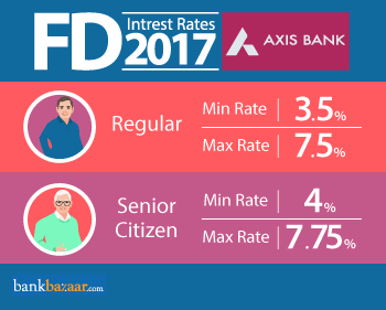 Minimum and Maximum Axis bank fd interest rates 2017 for Regular and Senior Citizen