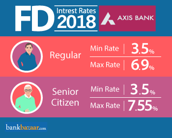 federal bank fd interest rates 2018 for senior citizens