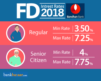 Minimum and Maximum Bandhan bank fd interest rates 2018 for Regular and Senior Citizen