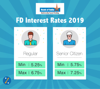 Bank of India Fixed Deposit Rates 2019