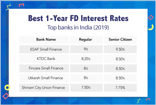 Best 10 Fixed Deposit (FD) Schemes For 1 Year Tenure in 2019