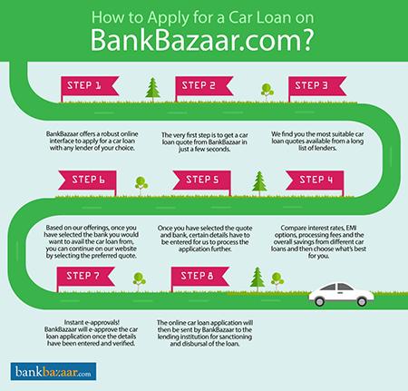 Car Loan Online Best Rate Of Interest 8 60 17 Jan 2019