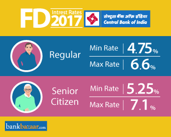 Minimum and Maximum Central Bank of India fd interest rates 2017 for Regular and Senior Citizen