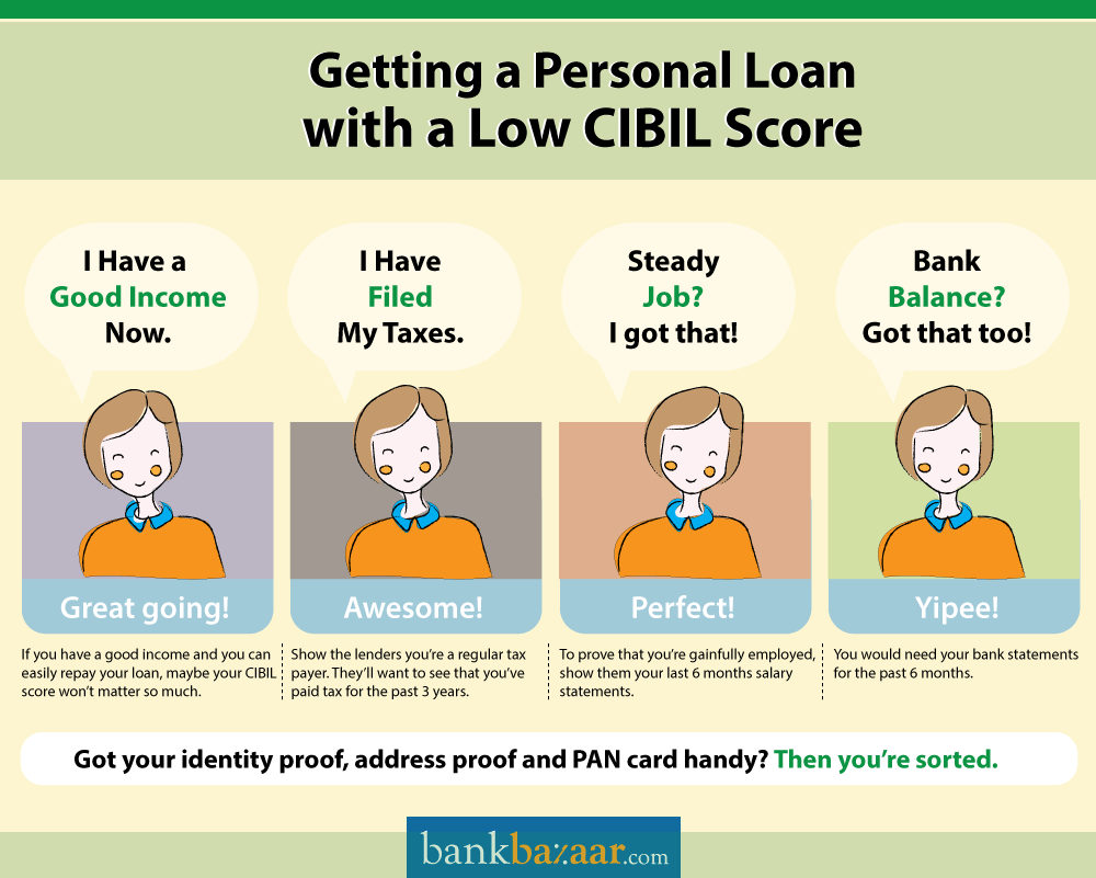 Unsecured Loan Definition >> Cibil Score For Personal Loan Bankbazaar Com