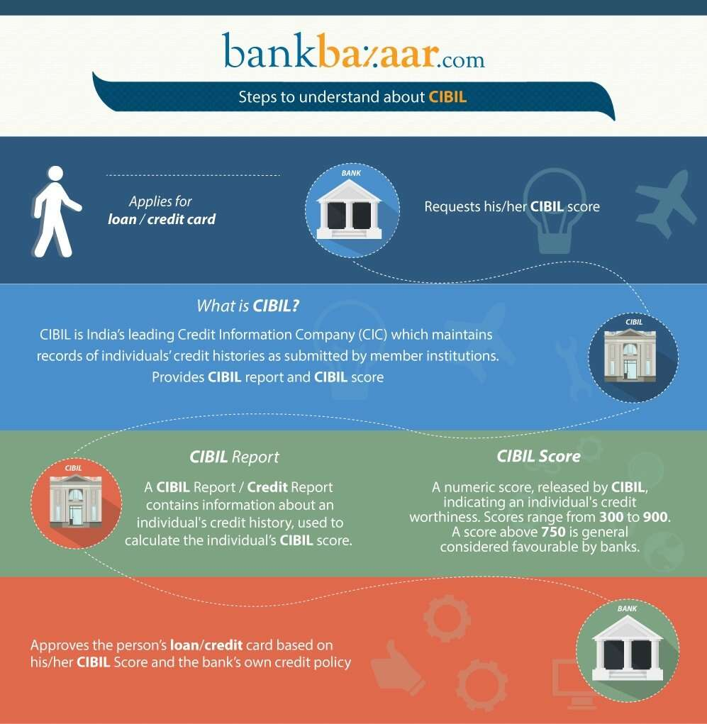 Rise Credit >> CIBIL - Know about Credit Information Company