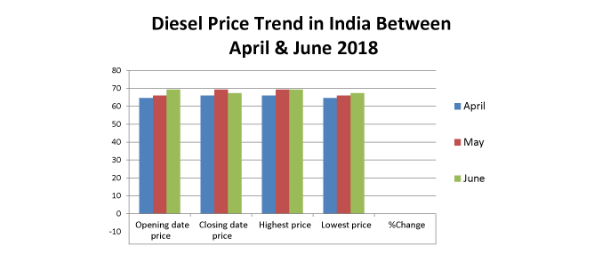 Diesel Price In India Today Diesel Rate In India 14 Mar 2019