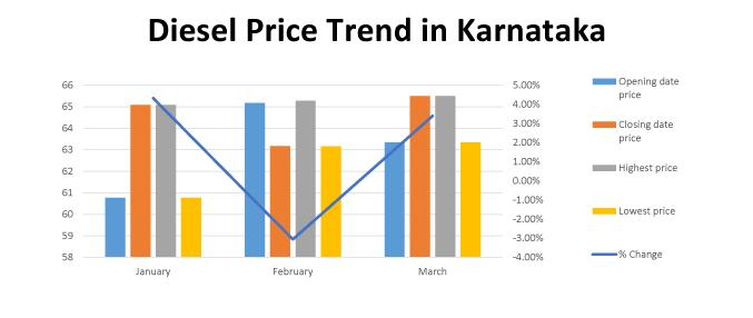 july 2018 diesel price Diesel Price in Karnataka Today, Diesel Rate in Karnataka, 04 Oct  july 2018 diesel price