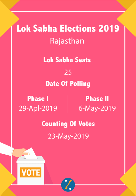 Rajasthan  Election 2019