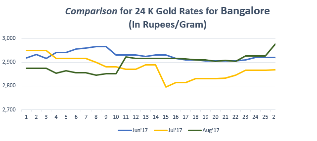 Comparison for 24 K Gold Rates for Bangalore August'17