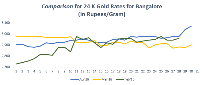 Comparison for 24 K Gold Rates Bangalore for April 2016