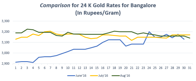 Comparison for 24 K Gold Rates for Bangalore August'16