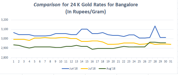 Comparison for 24 K Gold Rates for Bangalore August 2018