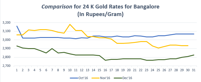 Comparison for 24 K Gold Rates for Bangalore December '16