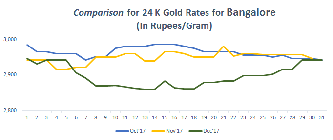 Comparison for 24 K Gold Rates for Bangalore December 2017