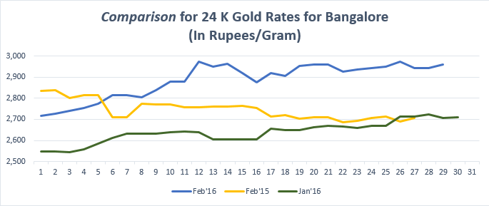 Comparison for 24 K Gold Rates for Bangalore Feb'16