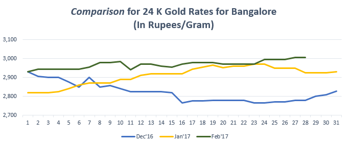 Comparison for 24 K Gold Rates for Bangalore February '17