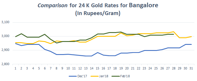 Comparison for 24 K Gold Rates for Bangalore February 2018