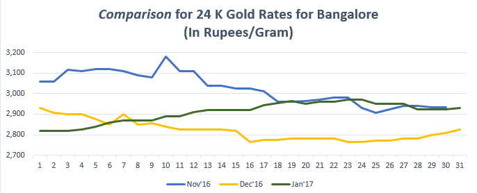 Comparison for 24 K Gold Rates for Bangalore January '17