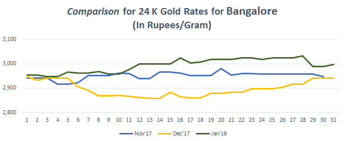 Comparison for 24 K Gold Rates for Bangalore January 2018