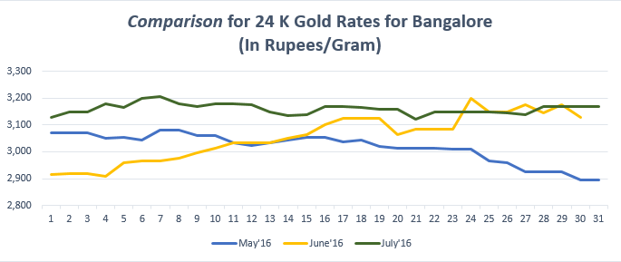 Comparison for 24 K Gold Rates for Bangalore July'16