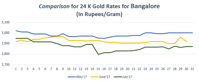 Comparison for 24 K Gold Rates for Bangalore July'17