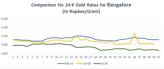 Comparison for 24 K Gold Rates for Bangalore July 2018