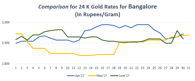 Comparison for 24 K Gold Rates for Bangalore June'17