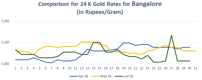 Comparison for 24 K Gold Rates for Bangalore June 2018