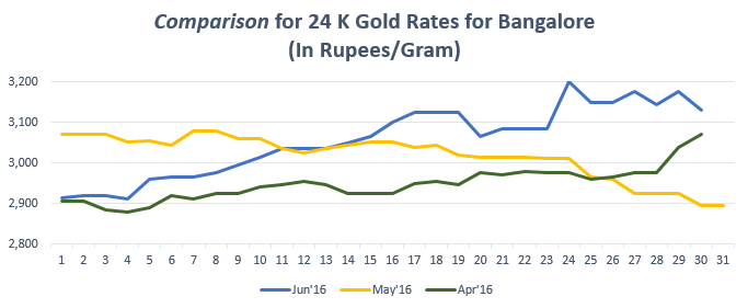 Comparison for 24 K Gold Rates for Bangalore Jun'16