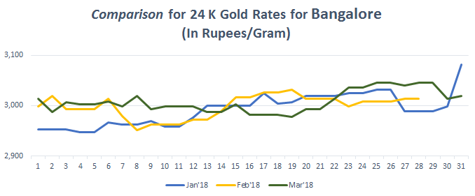 Comparison for 24 K Gold Rates for Bangalore March 2018