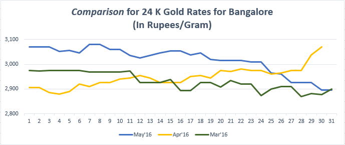 Comparison for 24 K Gold Rates for Bangalore May'16