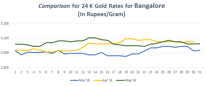 Comparison for 24 K Gold Rates for Bangalore May 2018