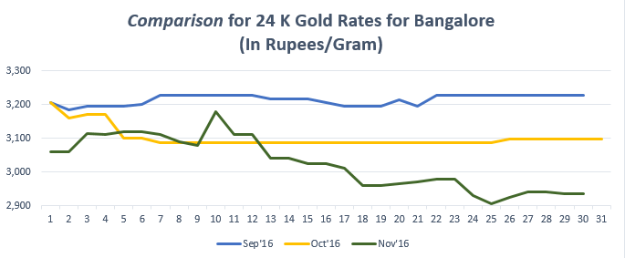 Comparison for 24 K Gold Rates for Bangalore Novemeber '16