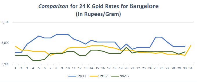 Comparison for 24 K Gold Rates for Bangalore November 2017