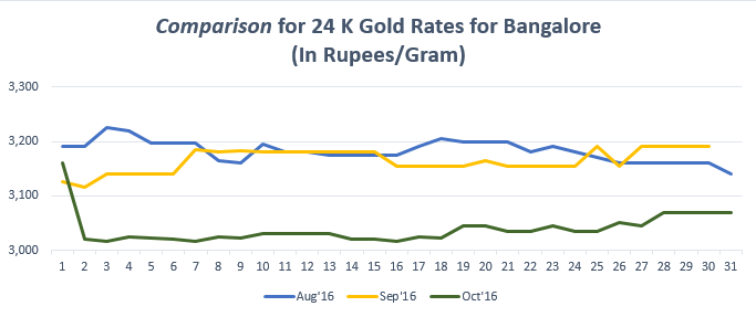 Comparison for 24 K Gold Rates for Bangalore October '16