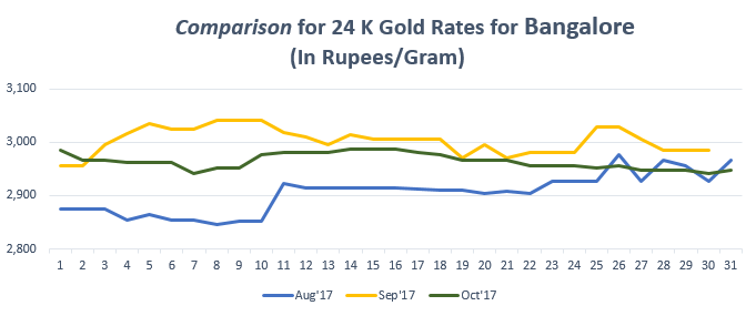 Comparison for 24 K Gold Rates for Bangalore October 2017