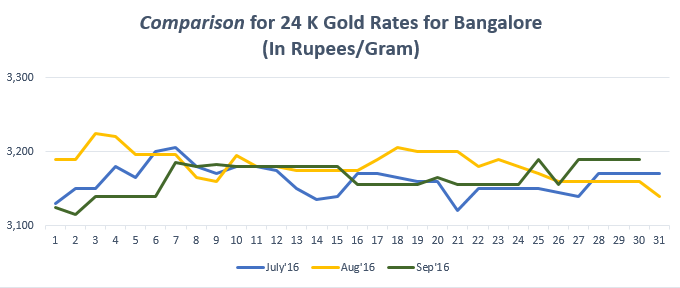 Comparison for 24 K Gold Rates for Bangalore September'16
