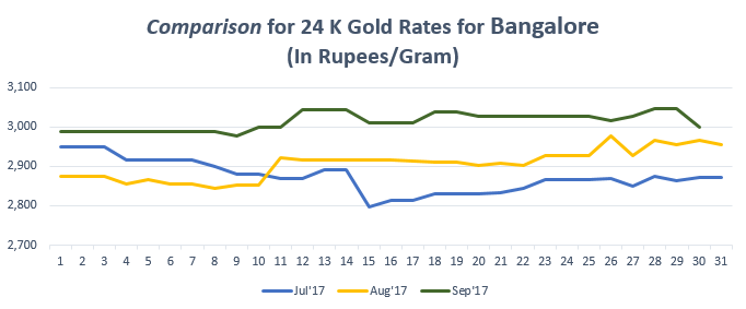 Comparison for 24 K Gold Rates for Bangalore September'17