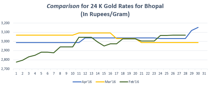Graph for Gold Rate In Bhopal for April 2016