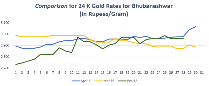 Graph for Gold Rate In Bhubaneshwar for April 2016